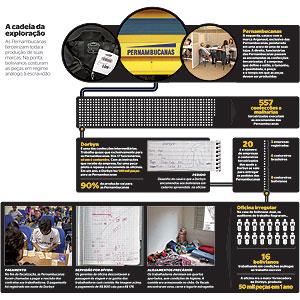 http://epoca.globo.com/infograficos/672_exploracao/672_A_cadeia_da_exploracao.html